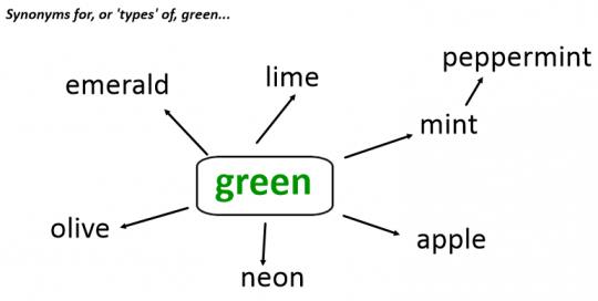 Green synonyms